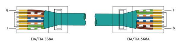 Стандарт прямого обжима EIA/TIA-568А