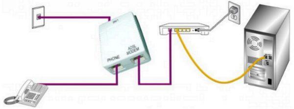 Подключение к интернету по ADSL-технологии