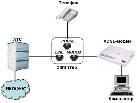 Подключение к интернету через ADSL-модем