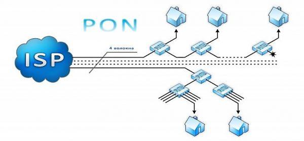 Подключение к интернету по GPON-технологии