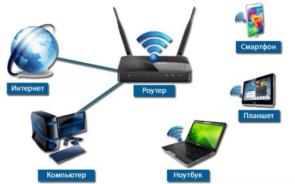 Схема подключения к интернету через Wi-Fi-роутер