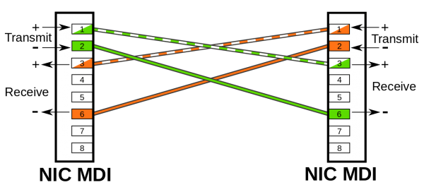 Подключение Cross-Ethernet (отличие от стандартного по двум из 4-х пар)