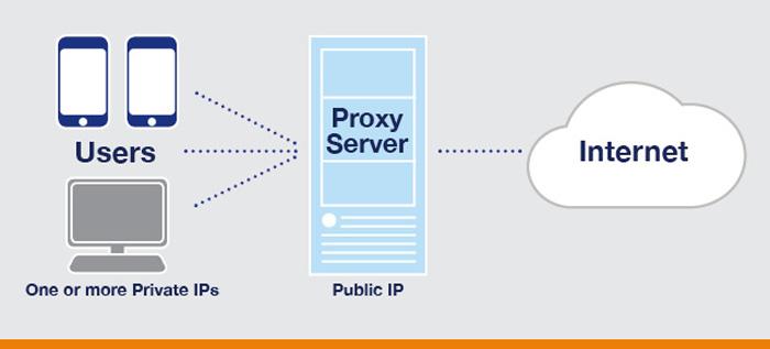 Прокси сервер мобильный интернет