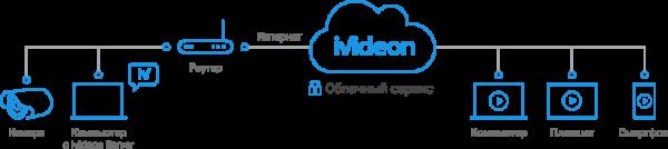 Структурная схема удалённого IP-видеонаблюдения