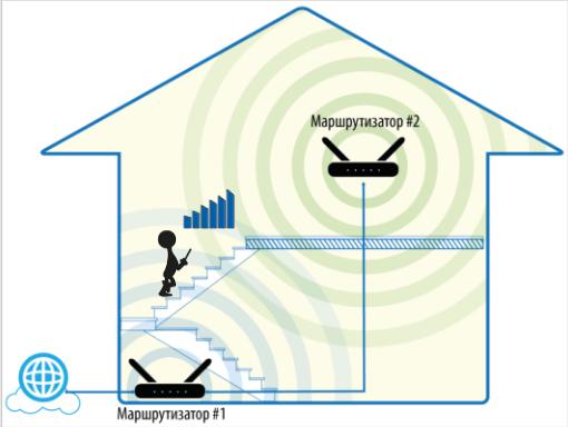 Схема домовой сети с двумя роутерами DIR-651