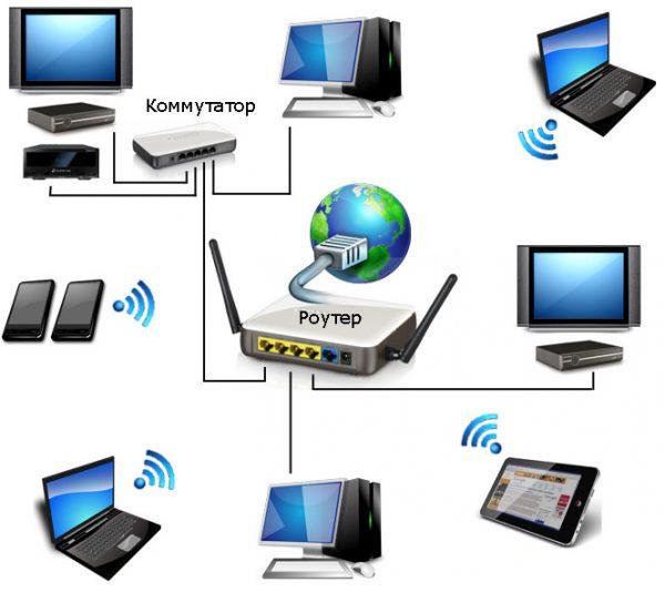 Топология домашней сети