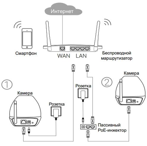 Схема подключения IP-камеры TP-LINK NC450 к маршрутизатору