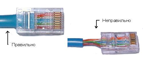Обжим кабеля в коннекторе RJ-45 должен фиксировать его с оболочкой