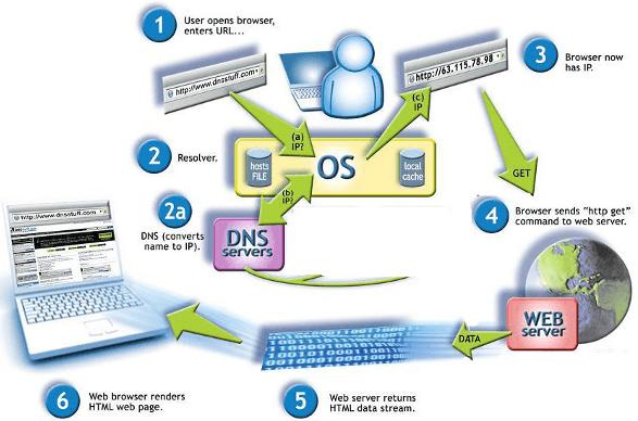 Работа DNS сервера
