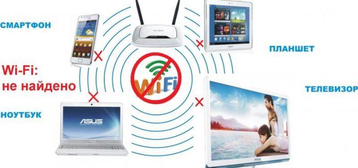 Wi-Fi не обнаружен