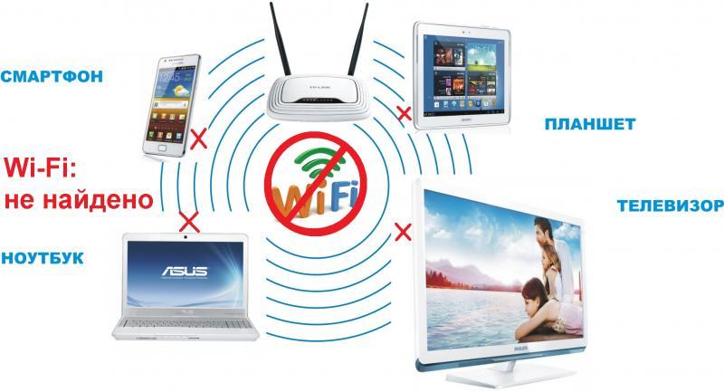 Почему ПК или ноутбук не находит роутер по Wi-Fi или кабелю