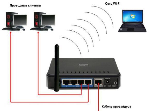Схема домашней сети