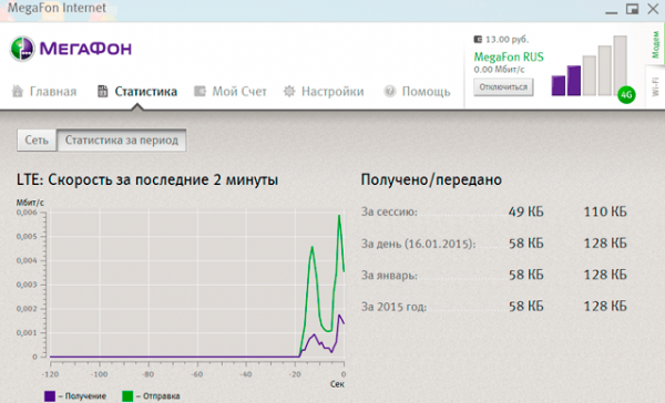 Вкладка «Статистика» в окне MegaFon Internet