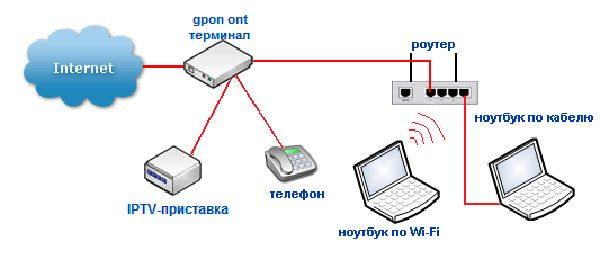 Схема подключения точки доступа через ONT-модем