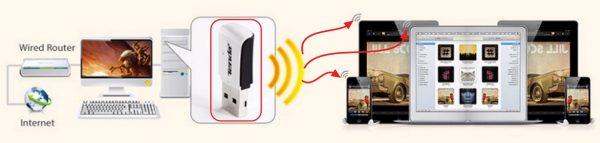 Подключение к Wi-Fi-сети при помощи адаптера Tenda W311M