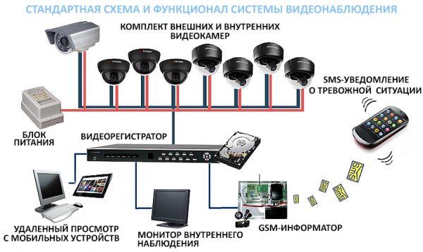 Структурная схема видеонаблюдения с GSM-сигнализацией