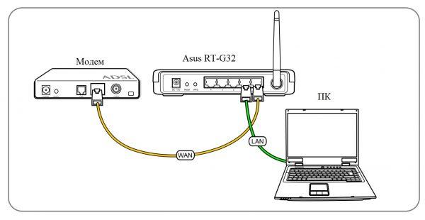 Установка проводного соединения
