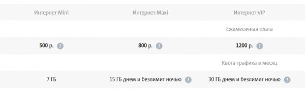 Тарифные планы компании МТС для 4G USB-модемов