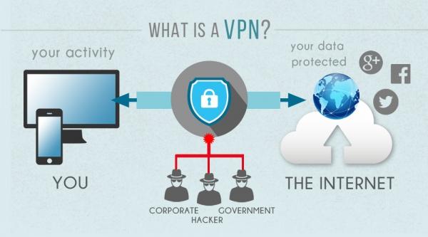 Защита VPN