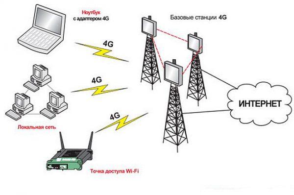 Схема подключения 4G-сети