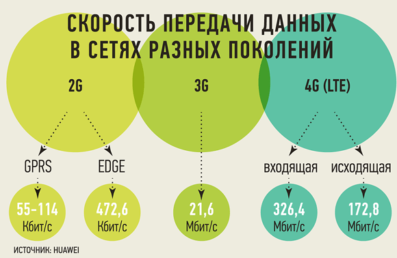 Скорость передачи данных в мобильных сетях разных типов