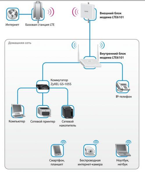 Общая схема подключения оборудования LTE6101