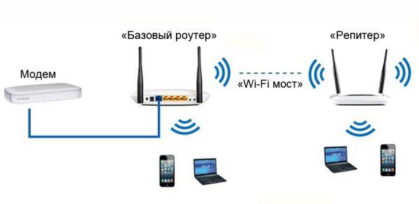 Принцип работы Wi-Fi-моста в пределах квартиры