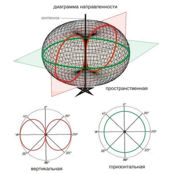 Диаграмма направленности круговой антенны
