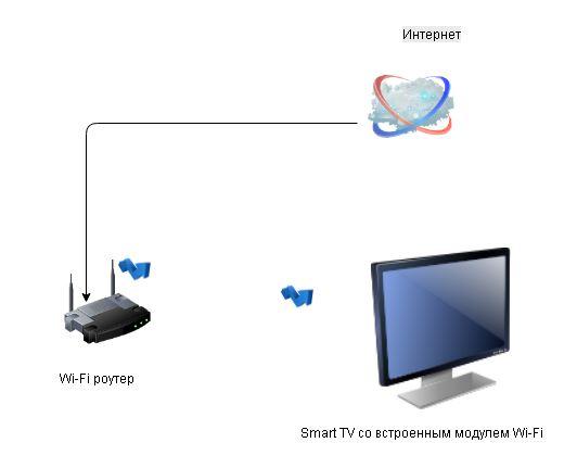 Smart TV со встроенным Wi-Fi