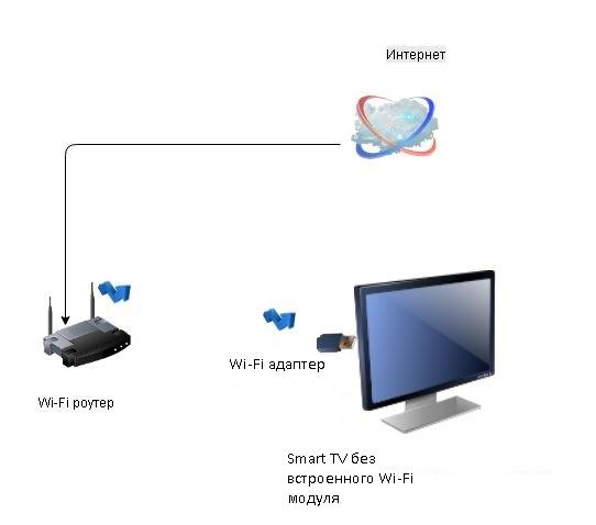 Smart TV без Wi-Fi