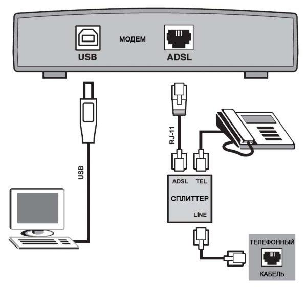 Схема ADSL интернет-подключения