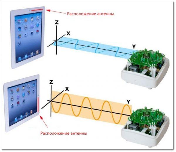 Поляризация антенны