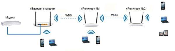 Принцип работы технологии WDS (через систему «репитеров»)