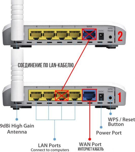 Подключение двух роутеров через сетевой кабель в режиме LAN-Internet