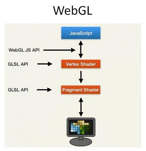 Принцип работы плагинов, созданных на основе «архитектуры WebGL»