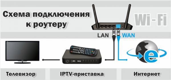 Последовательность подключения оборудования для просмотра IPTV