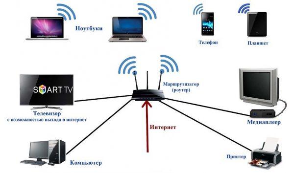 Схема сети дома