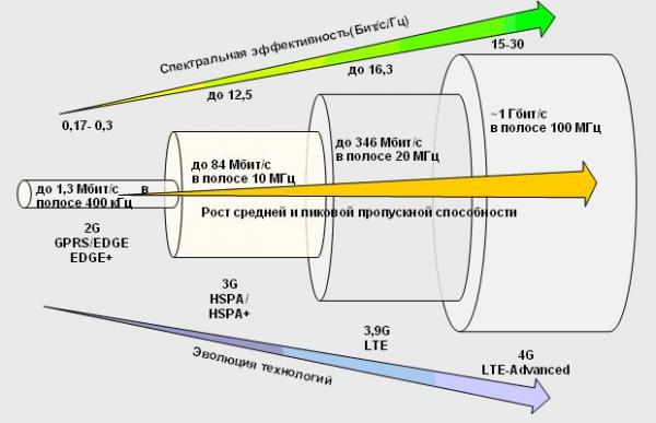 Рост скорости передачи данных в мобильных сетях в зависимости от частотного диапазона