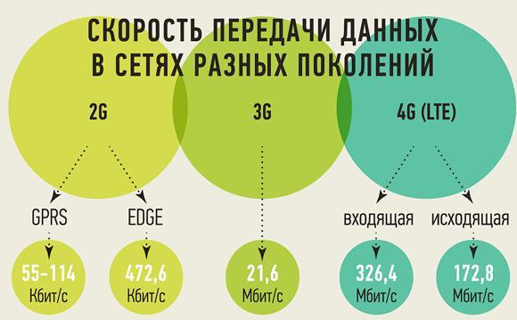Рост скорости беспроводного интернета в сетях разных поколений