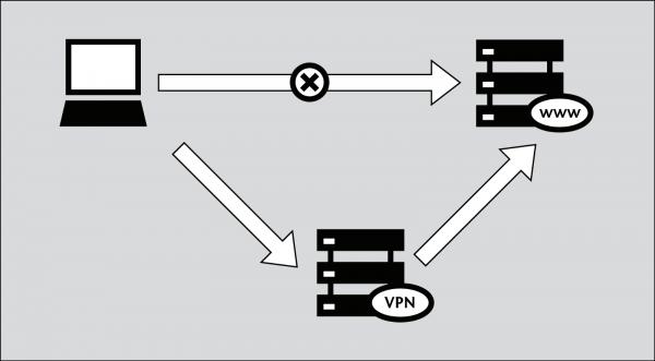 Схема подключения VPN