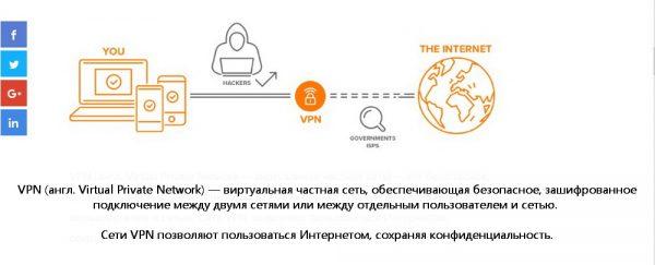 Принцип работы VPN Avast