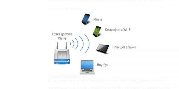 Компьютерная сеть с точкой доступа