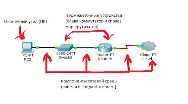 Элементы компьютерной сети
