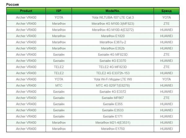 Список поддерживаемых модемов для роутера Tp-Link Archer VR400
