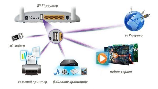 Применение USB-порта на Wi-Fi-роутере