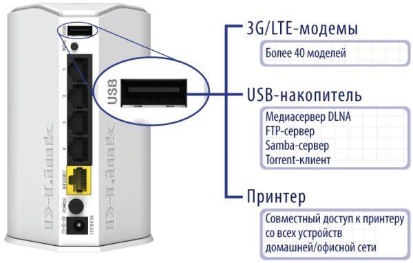 Функционал USB-порта роутера D-link DIR-620/GA