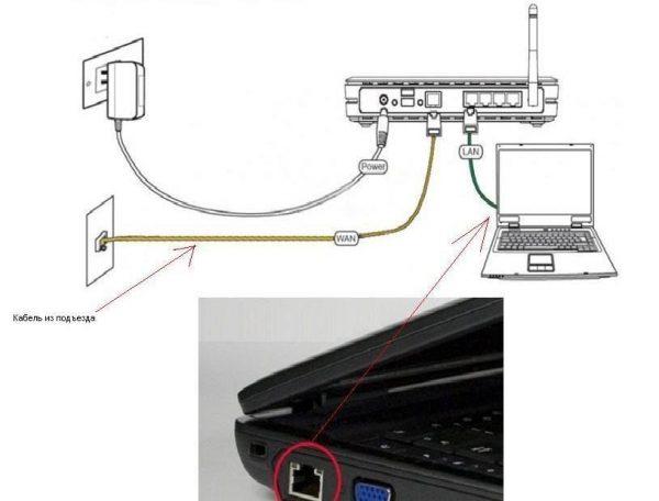 Подключение ноутбука к роутеру