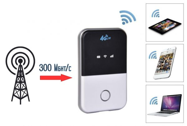 Максимальная скорость мобильных роутеров cat.6 достигает 300 Мбит/с