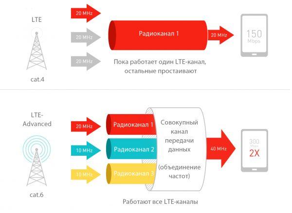Схема агрегации частот в сетях LTE
