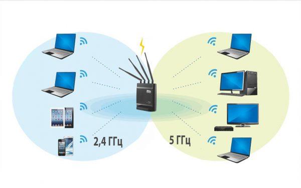 Роутер с поддержкой двух частот 2,4 ГГц и 5 ГГц